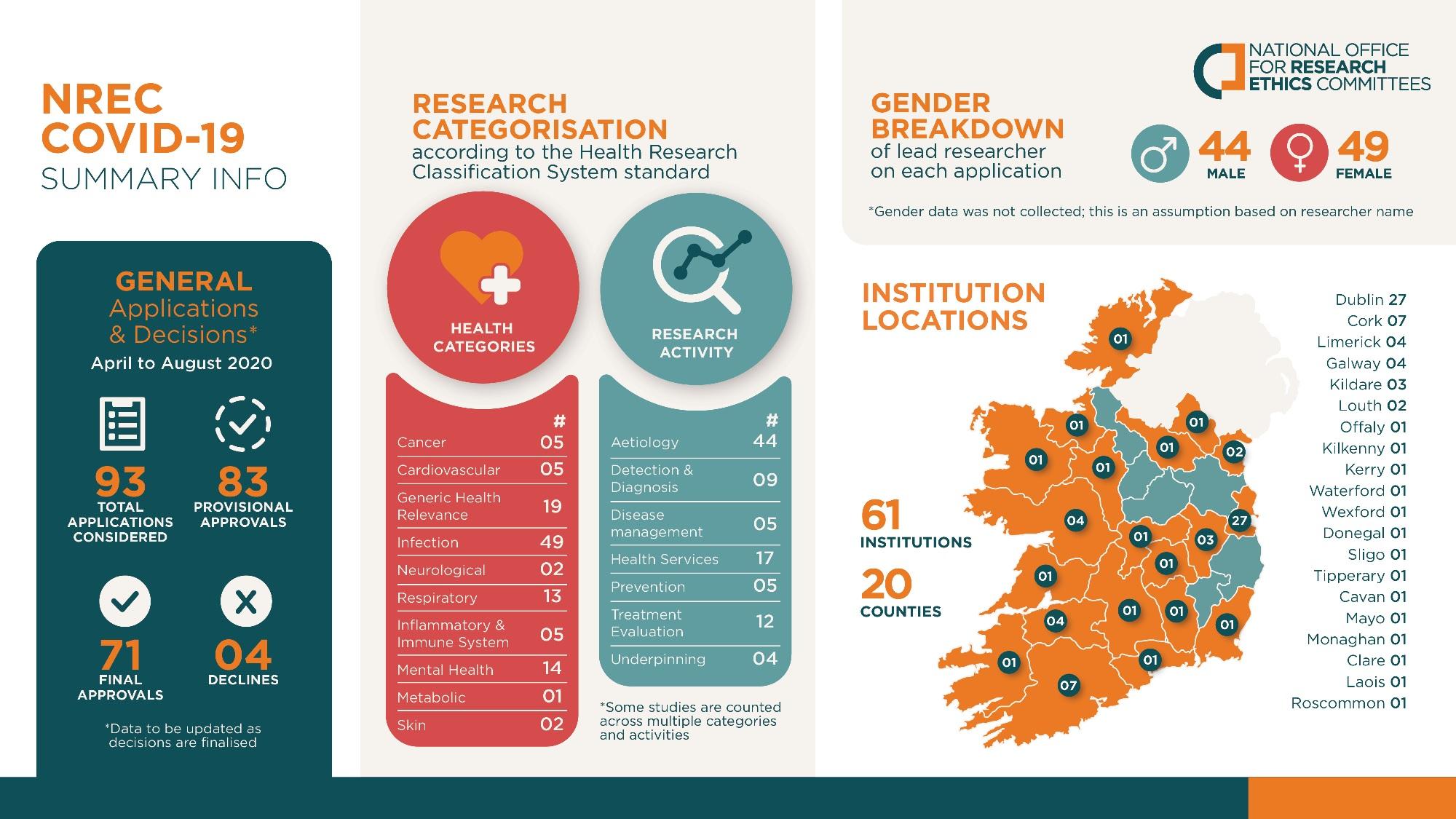 Infographic NREC COVID data small